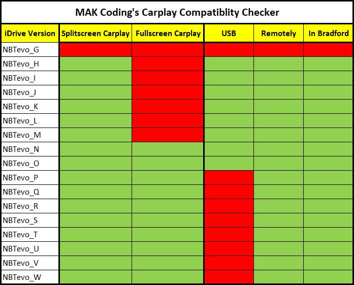 MAK Coding BMW Carplay Checker
