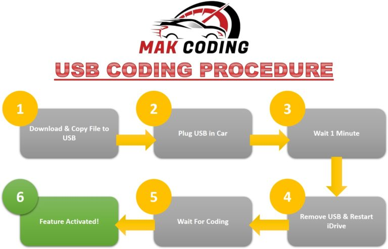 Coding Procedure